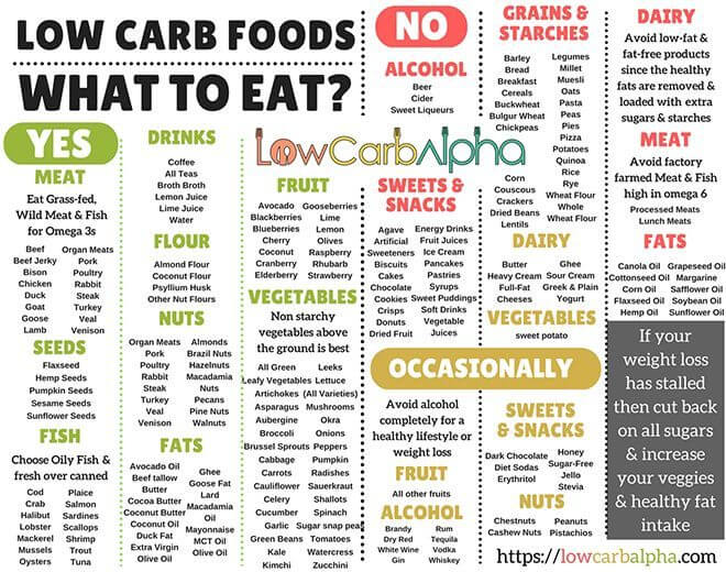 Ketogenic-Diet-Rapid-Fat-Loss-Low-Carb-Foods-What-To-Eat-660x520